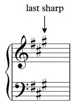 Understanding Key Signatures 3